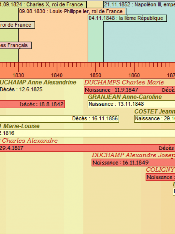 Arbre chronologique